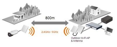 Brickcom راهکاری برای نظارت وایرلس راه دور فراهم می کند
