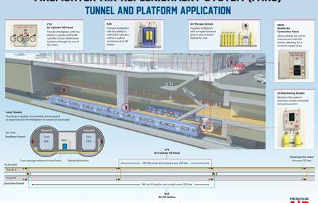 FARS ، سیستم بازپرسازی هوای آتش نشانی در تونل