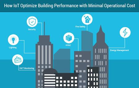 رشد عمده مورد انتظار در بازار ساختمان هوشمند