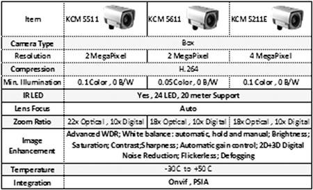 سری K کمپانی ACTi جايگزينی مناسب و مطمئن برای محصولات Sony و Axis